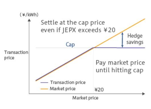 Cap Trade