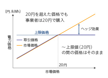 上限値を設定した取引イメージ(上限値20円の例)